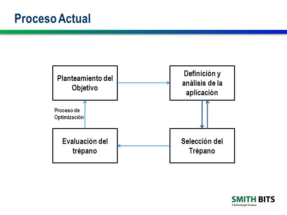 Proceso Actual Planteamiento del Objetivo Definición y análisis de la aplicación Selección del Trépano Evaluación del trépano Proceso de Optimización