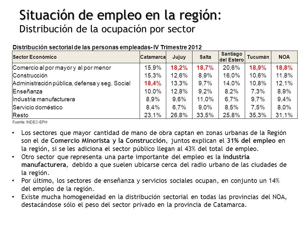 Los sectores que mayor cantidad de mano de obra captan en zonas urbanas de la Región son el de Comercio Minorista y la Construcción, juntos explican el 31% del empleo en la región, si se les adiciona el sector público llegan al 43% del total de empleo.
