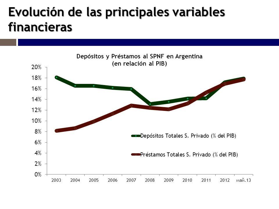 Evolución de las principales variables financieras