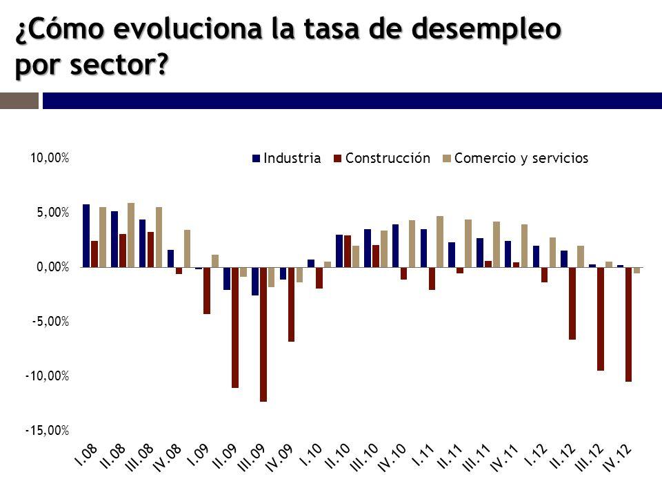 ¿Cómo evoluciona la tasa de desempleo por sector?