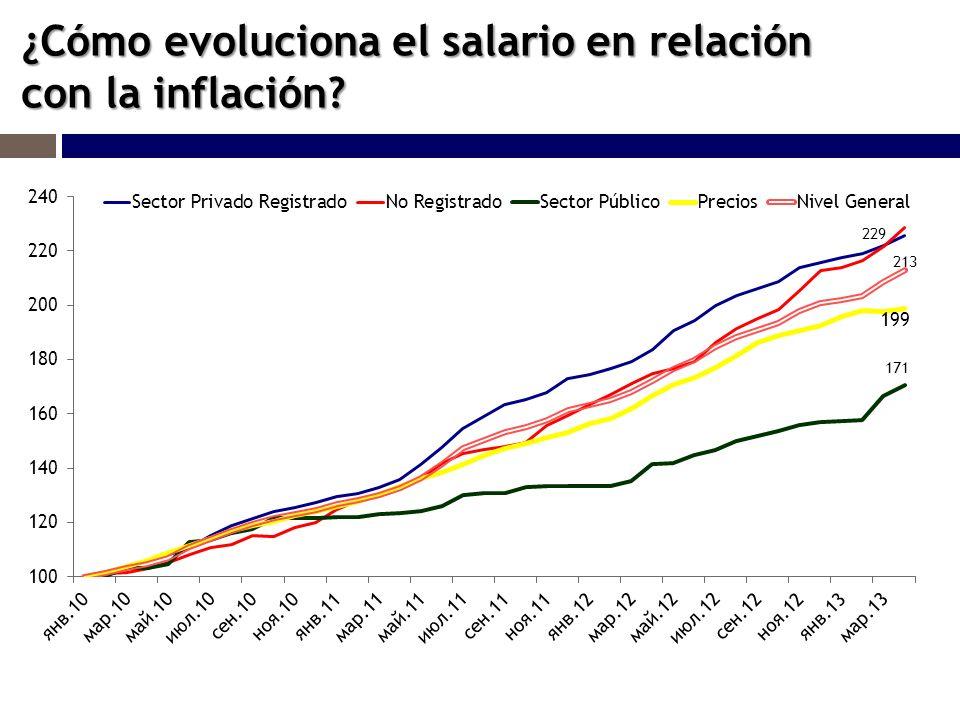 ¿Cómo evoluciona el salario en relación con la inflación?