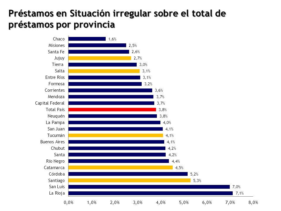 Préstamos en Situación irregular sobre el total de préstamos por provincia
