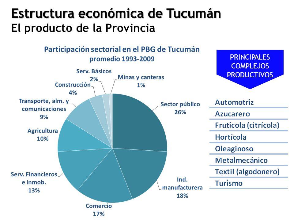 RubroParticipación Caña35,3% Limón29,3% Soja15,5% Frutilla13,7% Tabaco2,8% Maiz2,2% Trigo1,7% Contribución al Valor Agregado Agrícola Contribución al Valor Agregado Industrial Industria Azucarera = 37% Industria Citrícola = 29% Otras industrias = 34 % Textiles y calzados Madera Muebles y colchones Papel Fabricación de productos plásticos Sustancias y Productos Químicos Fabricación de Metales Comunes Fabricación de Maquinaria y Equipo Fabricación de Maquinaria y Aparatos Eléctricos Fabricación de vehículos automotores, remolques y semirremolques: Estructura económica de Tucumán El producto de la Provincia PBG