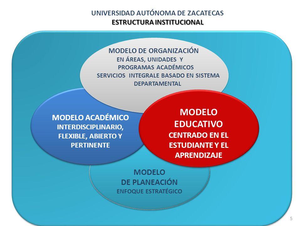UNIVERSIDAD AUTÓNOMA DE ZACATECAS ESTRUCTURA INSTITUCIONAL MODELO DE PLANEACIÓN ENFOQUE ESTRATÉGICO MODELO DE PLANEACIÓN ENFOQUE ESTRATÉGICO MODELO AC