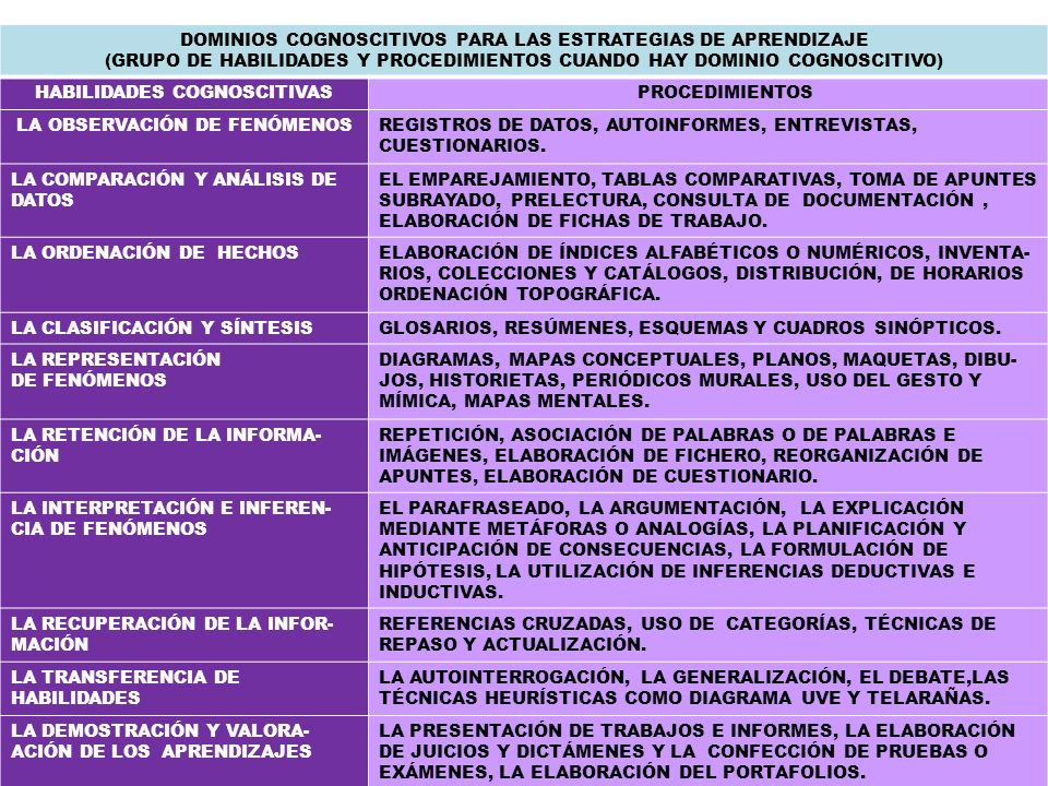 DOMINIOS COGNOSCITIVOS PARA LAS ESTRATEGIAS DE APRENDIZAJE (GRUPO DE HABILIDADES Y PROCEDIMIENTOS CUANDO HAY DOMINIO COGNOSCITIVO) HABILIDADES COGNOSC