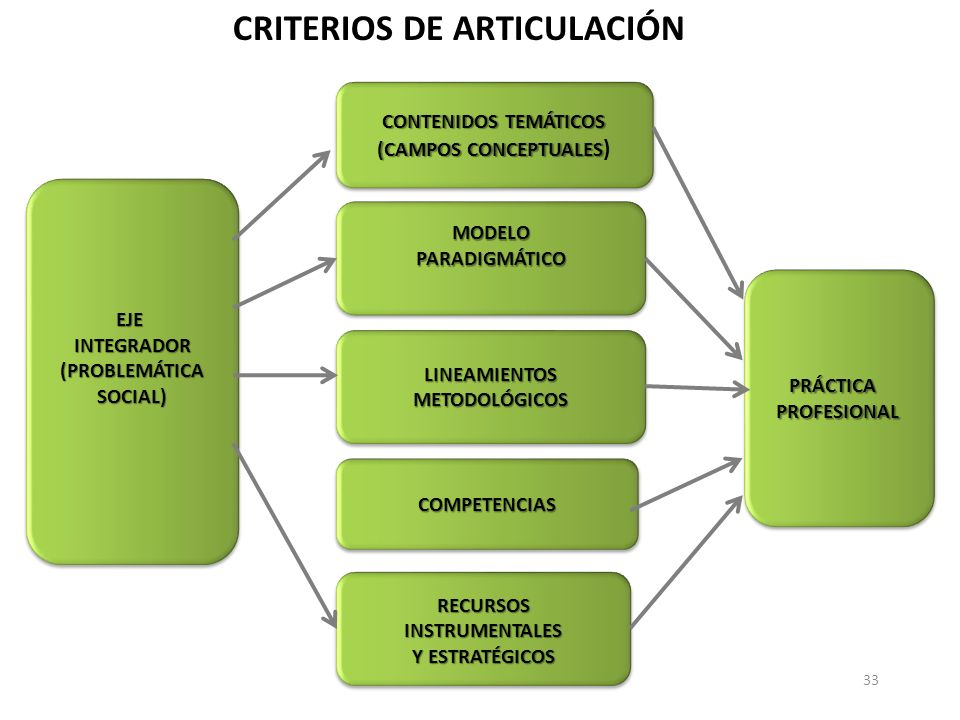 33 EJEINTEGRADOR(PROBLEMÁTICASOCIAL)EJEINTEGRADOR(PROBLEMÁTICASOCIAL) CRITERIOS DE ARTICULACIÓN CONTENIDOS TEMÁTICOS (CAMPOS CONCEPTUALES (CAMPOS CONC