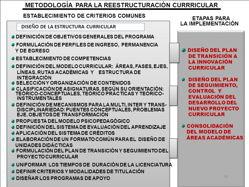 METODOLOGÍA PARA LA REESTRUCTURACIÓN CURRRICULAR ESTABLECIMIENTO DE CRITERIOS COMUNES DISEÑO DE LA ESTRUCTURA CURRICULAR DEFINICIÓN DE OBJETIVOS GENER