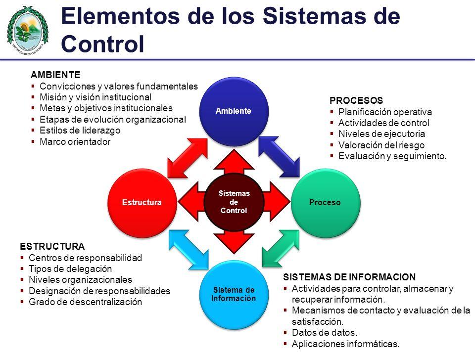 Elementos de los Sistemas de Control Sistemas de Control AMBIENTE Convicciones y valores fundamentales Misión y visión institucional Metas y objetivos