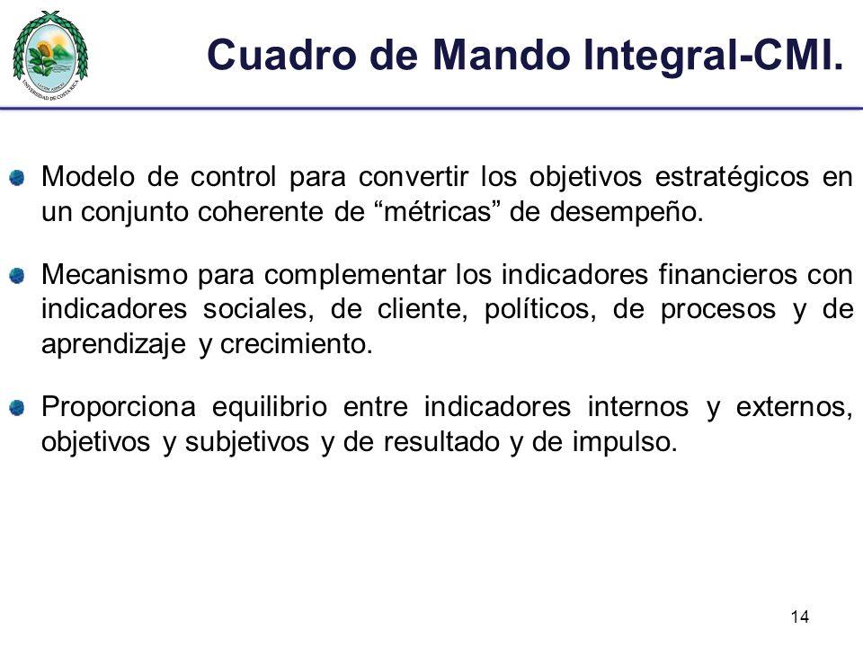 Cuadro de Mando Integral-CMI. Modelo de control para convertir los objetivos estratégicos en un conjunto coherente de métricas de desempeño. Mecanismo