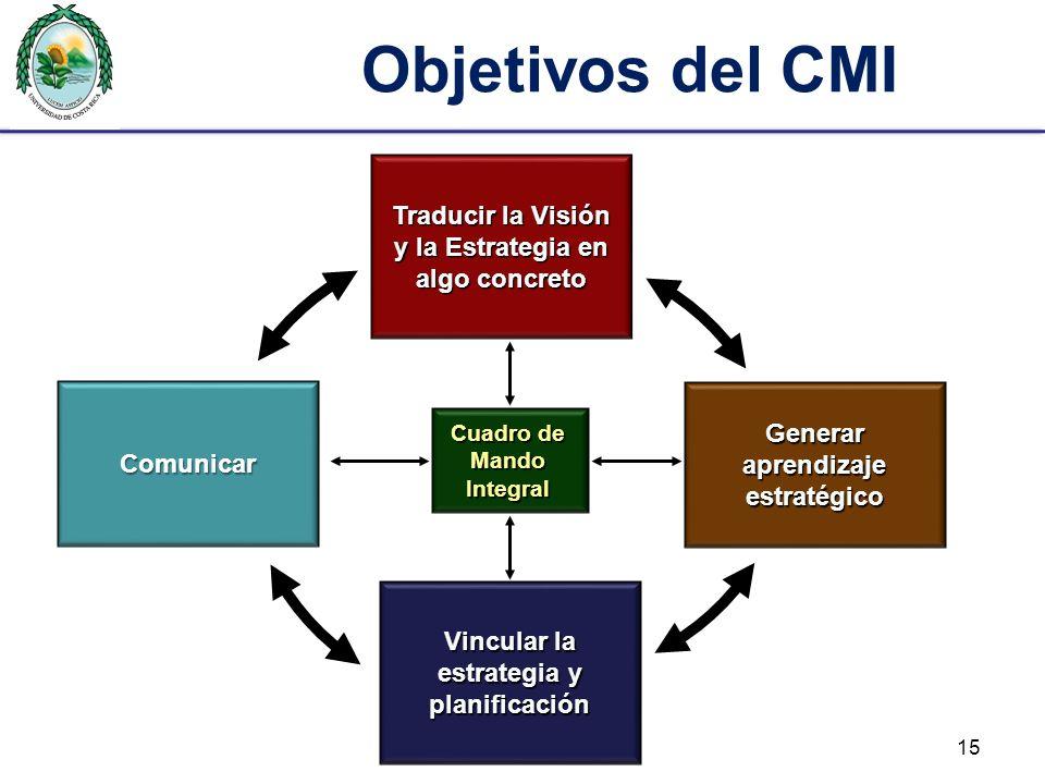 Objetivos del CMI Traducir la Visión y la Estrategia en algo concreto Cuadro de Mando Integral Comunicar Vincular la estrategia y planificación Genera