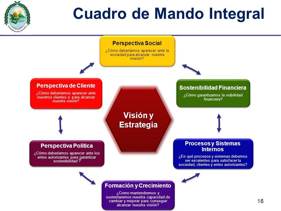Cuadro de Mando Integral Visión y Estrategia 16