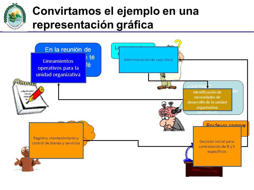 Convirtamos el ejemplo en una representación gráfica ¡No hay café, y mañana hay una reunión!!! Por favor, compre café Lo siento, ahora no hay dinero ¿