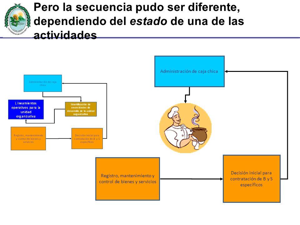 Pero la secuencia pudo ser diferente, dependiendo del estado de una de las actividades Decisión inicial para contratación de B y S específicos Registr