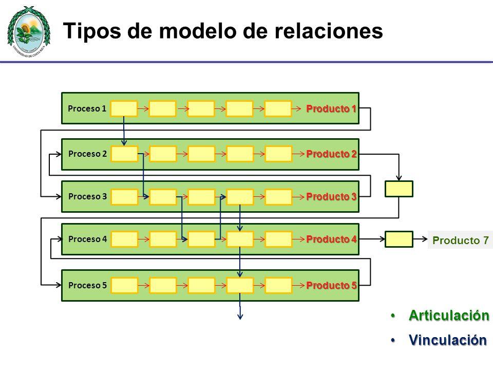 Producto 7 Tipos de modelo de relaciones Proceso 1 Producto 1 Proceso 2 Producto 2 Proceso 3 Producto 3 Proceso 4 Producto 4 Proceso 5 Producto 5 Prod