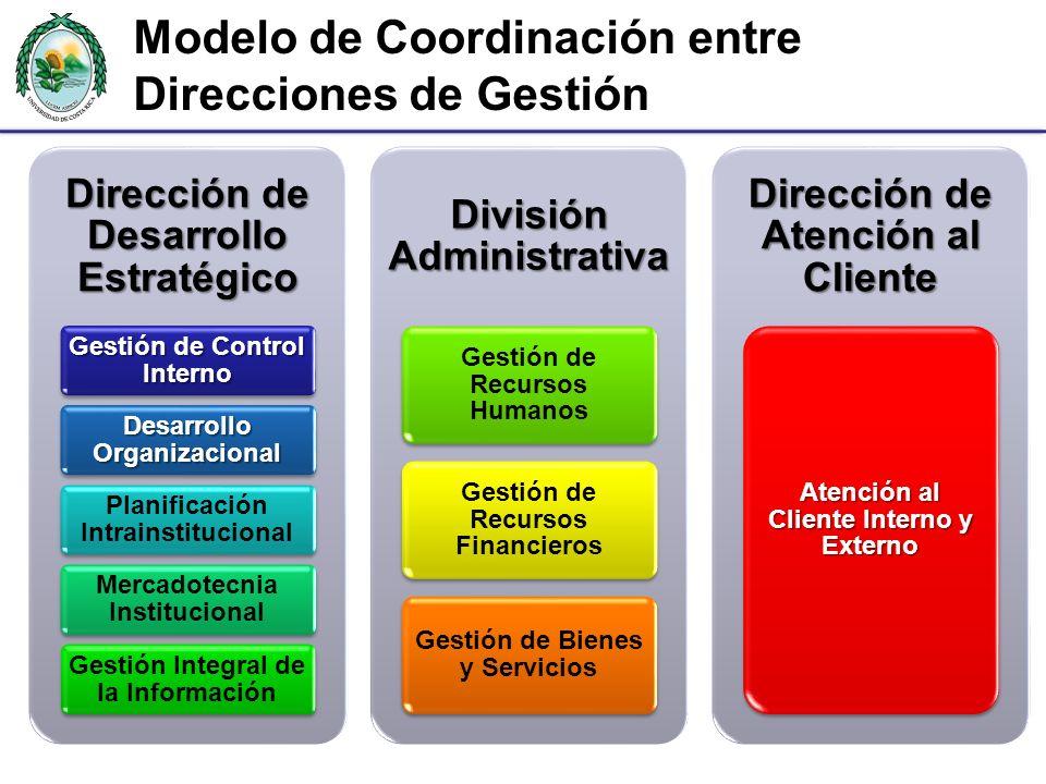Modelo de Coordinación entre Direcciones de Gestión