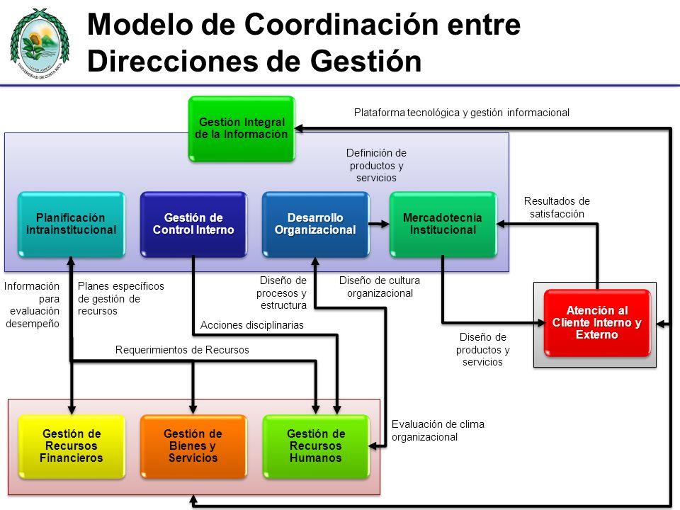 Gestión de Control Interno Desarrollo Organizacional Planificación Intrainstitucional Mercadotecnia Institucional Gestión Integral de la Información G