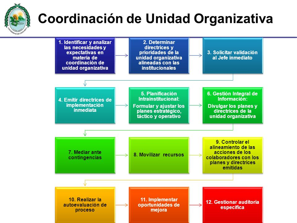 Coordinación de Unidad Organizativa