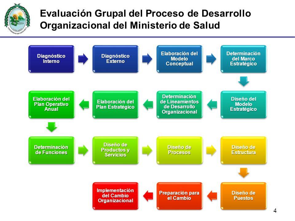 Evaluación Grupal del Proceso de Desarrollo Organizacional del Ministerio de Salud 4