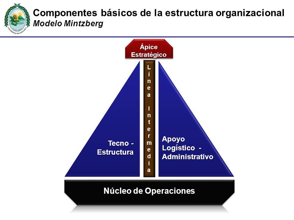 Componentes básicos de la estructura organizacional Modelo Mintzberg Lí LLííneaneaIInnttermedermediiaaLLííneaneaIInnttermedermediiaaIntia ÁpiceEstraté