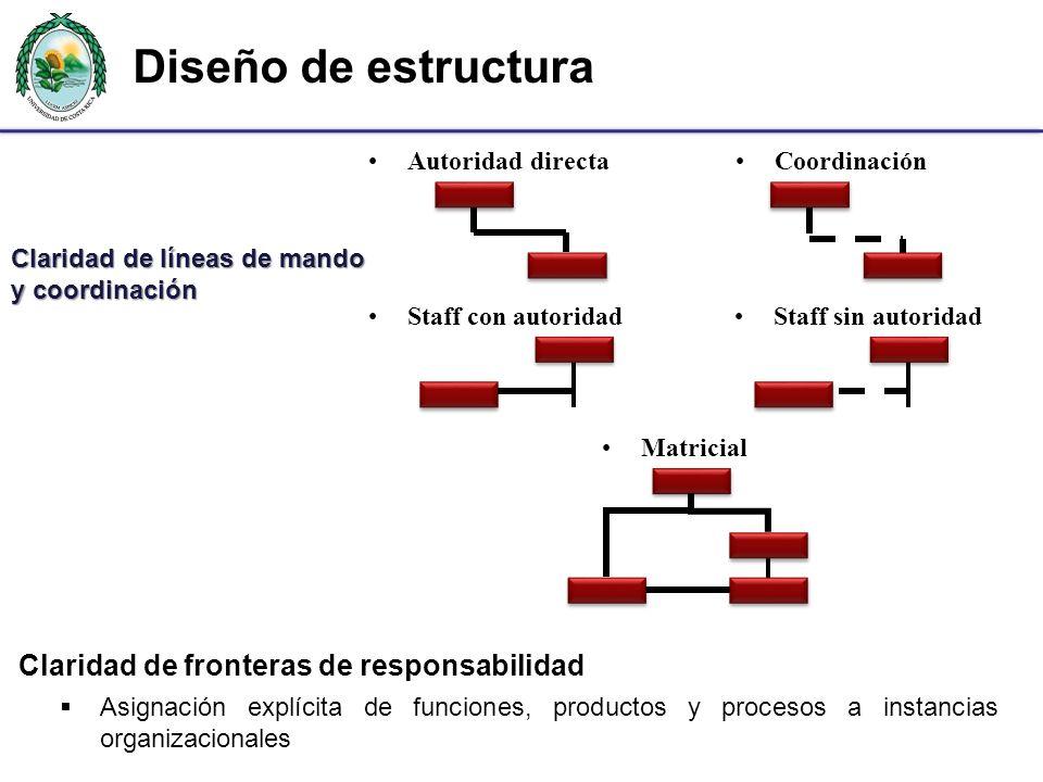 Claridad de líneas de mando y coordinación Staff sin autoridad Coordinación Staff con autoridad Autoridad directa Matricial Diseño de estructura Clari