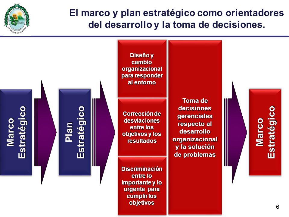 El marco y plan estratégico como orientadores del desarrollo y la toma de decisiones. 6 Marco Estratégico PlanEstratégico Diseño y cambio organizacion