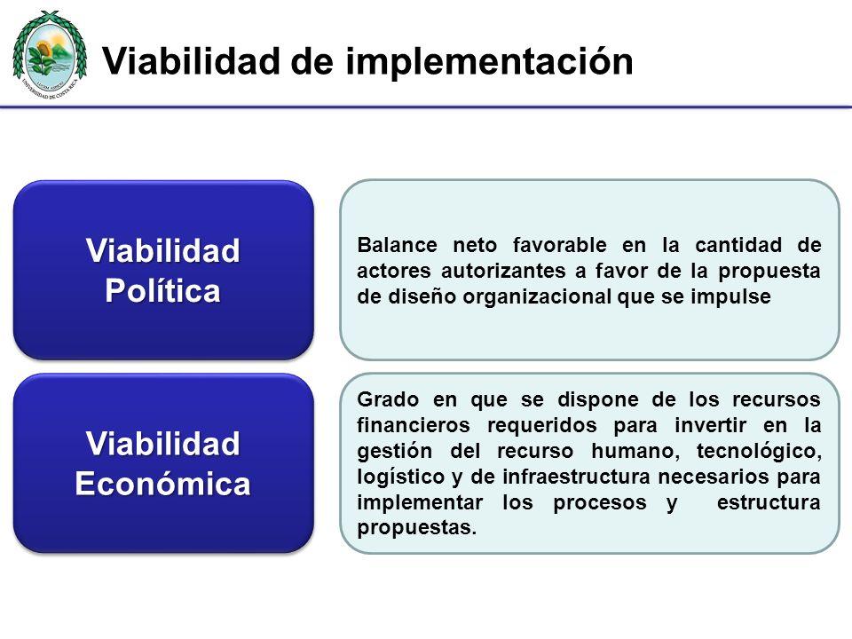 Viabilidad de implementación Viabilidad Política Balance neto favorable en la cantidad de actores autorizantes a favor de la propuesta de diseño organ