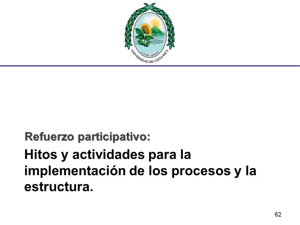 Hitos y actividades para la implementación de los procesos y la estructura. Refuerzo participativo: 62