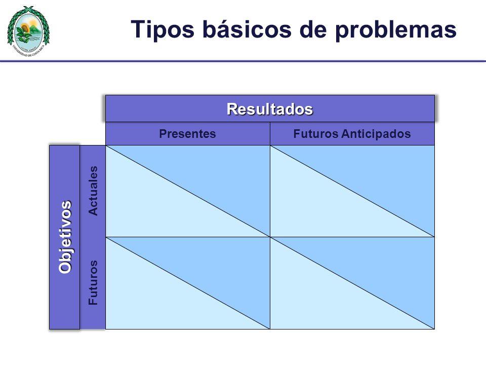 Tipos básicos de problemas PresentesFuturos Anticipados Actuales Futuros Resultados Objetivos