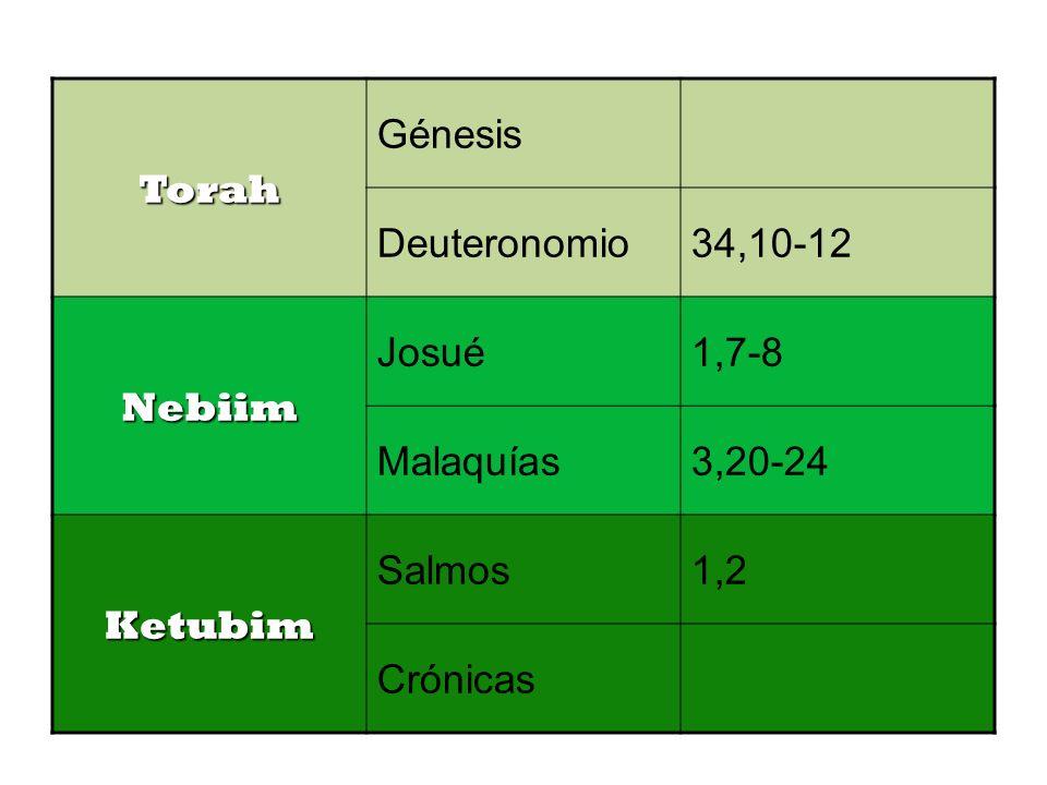 Torah Génesis Deuteronomio34,10-12 Nebiim Josué1,7-8 Malaquías3,20-24 Ketubim Salmos1,2 Crónicas