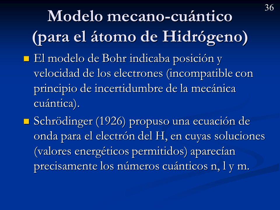 35 Orbitales atómicos Ed. ECIR Química 2º Bachillerato