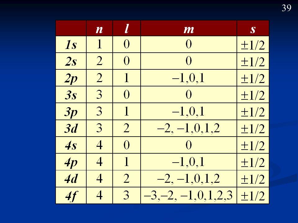 38 Números cuánticos. Cada electrón viene determinado por 4 números cuánticos: n, l, m y s (los tres primeros determinan cada orbital, y el cuarto s s