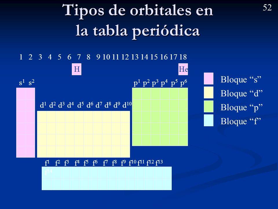 51 La tabla periódica actual Hay una relación directa entre el último orbital ocupado por un e – de un átomo y su posición en la tabla periódica y, po