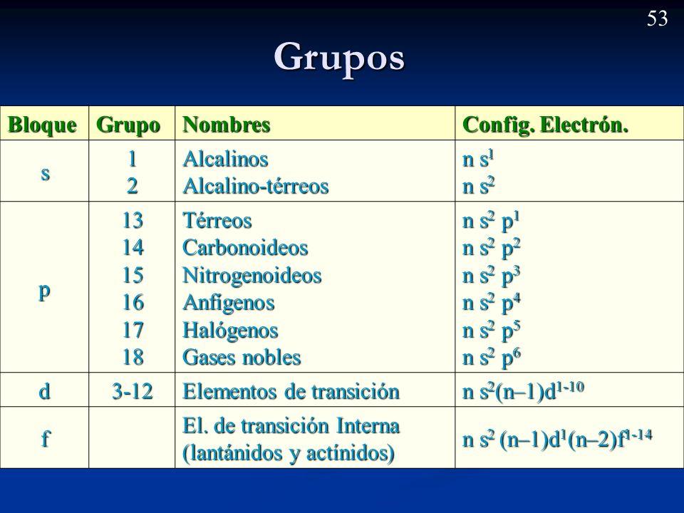 52 Tipos de orbitales en la tabla periódica Bloque s Bloque p Bloque d Bloque f