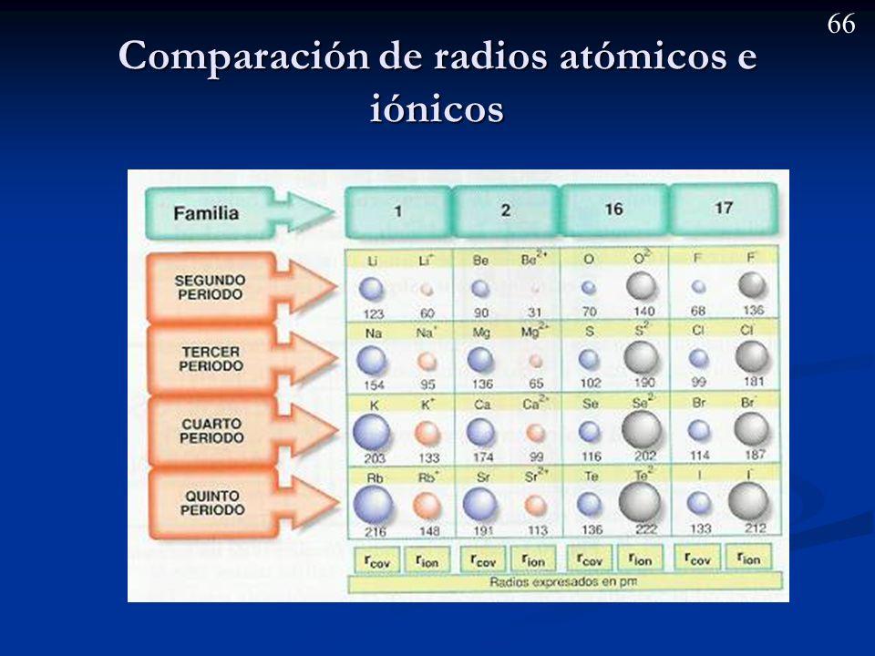 65 Radio iónico Es el radio que tiene un átomo que ha perdido o ganado electrones, adquiriendo la estructura electrónica del gas noble más cercano.