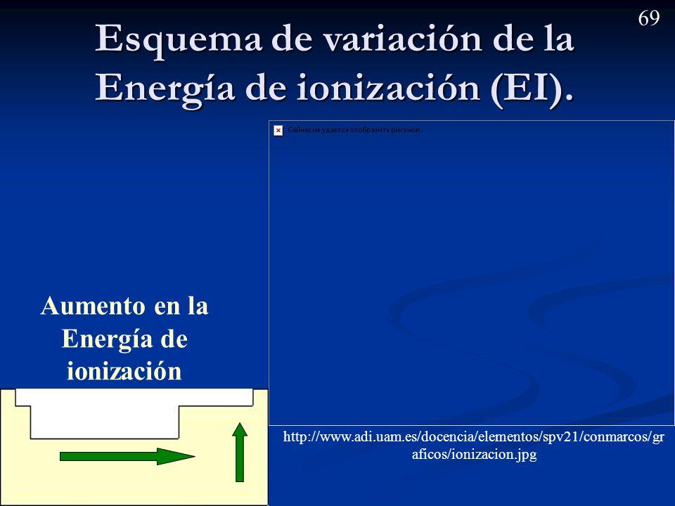68 Energía de ionización (EI) (potencial de ionización) Es la energía necesaria para extraer un e – de un átomo gaseoso y formar un catión. Es la ener