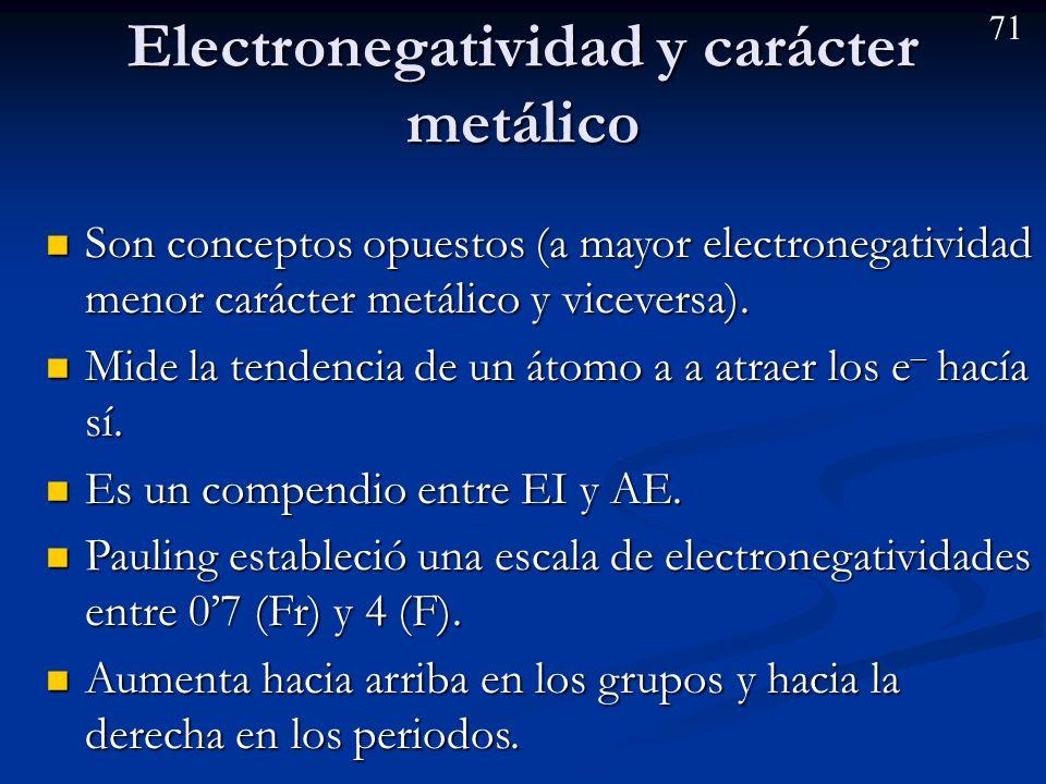 70 Afinidad electrónica (AE) Es la energía intercambiada cuando un átomo gaseoso captura un e – y forma un anión.