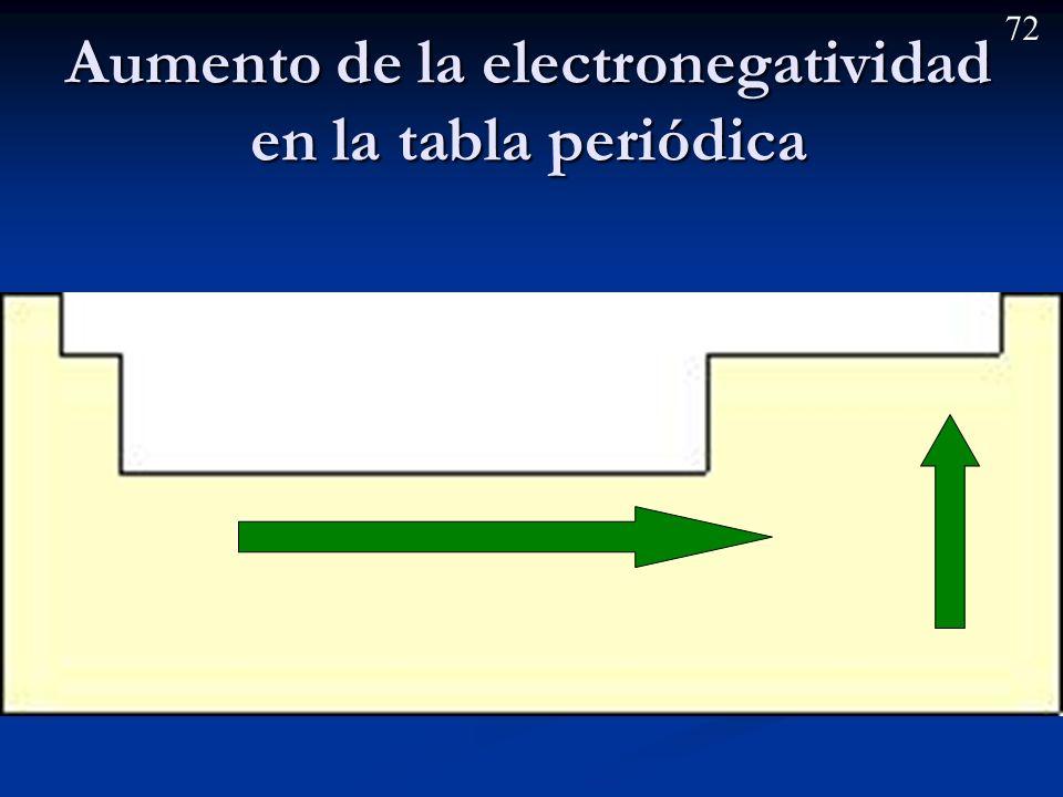 71 Electronegatividad y carácter metálico Son conceptos opuestos (a mayor electronegatividad menor carácter metálico y viceversa).