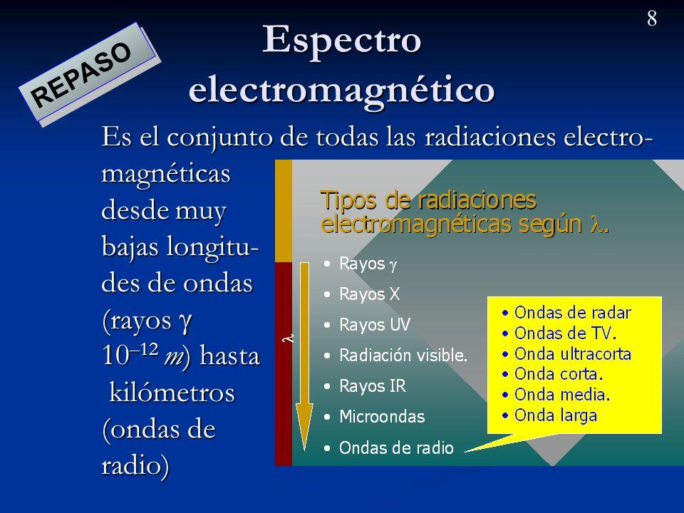 7 La radiación electromagnética. Una onda electromagnética consiste en la oscilación de un campo eléctrico y otro magnético en direcciones perpendicul