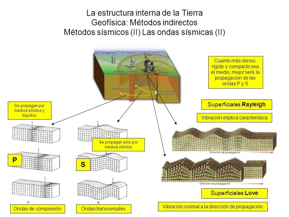 La estructura interna de la Tierra Geofísica: Métodos indirectos Métodos sísmicos (II) Las ondas sísmicas (II) Ondas de compresiónOndas transversales
