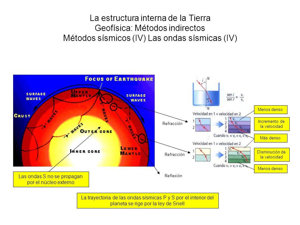 La estructura interna de la Tierra Geofísica: Métodos indirectos Métodos sísmicos (IV) Las ondas sísmicas (IV) La trayectoria de las ondas sísmicas P