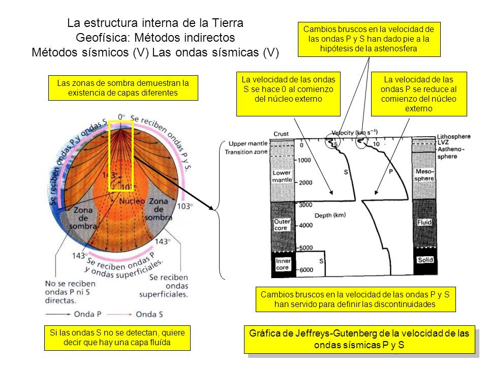 La estructura interna de la Tierra Geofísica: Métodos indirectos Métodos sísmicos (V) Las ondas sísmicas (V) Las zonas de sombra demuestran la existen