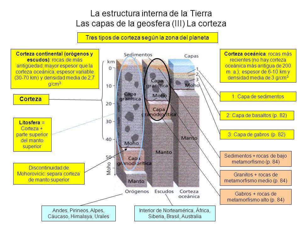 La estructura interna de la Tierra Las capas de la geosfera (III) La corteza Tres tipos de corteza según la zona del planeta Corteza continental (oróg