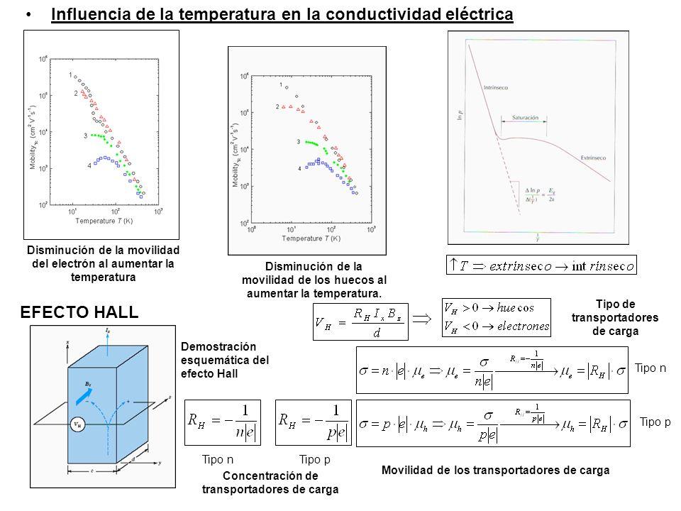 Disminución de la movilidad del electrón al aumentar la temperatura Disminución de la movilidad de los huecos al aumentar la temperatura.