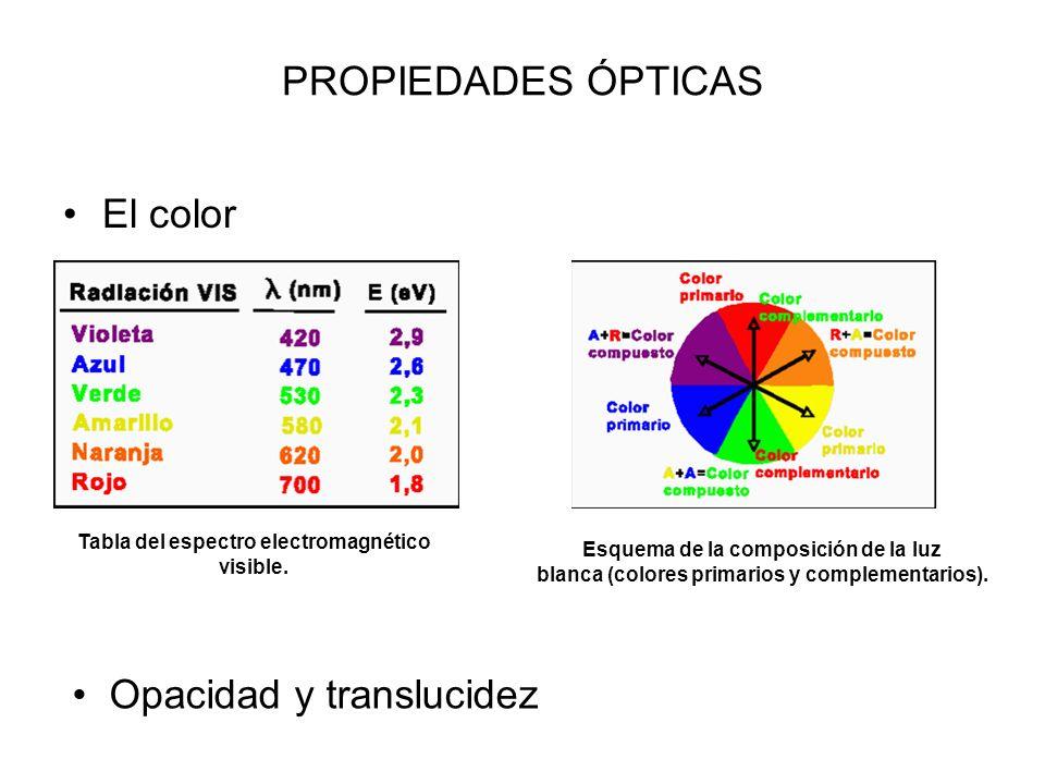 PROPIEDADES ÓPTICAS El color Tabla del espectro electromagnético visible.