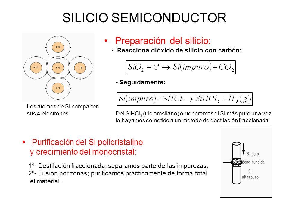 SILICIO SEMICONDUCTOR Preparación del silicio: - Reacciona dióxido de silicio con carbón: Del SiHCl 3 (triclorosilano) obtendremos el Si más puro una vez lo hayamos sometido a un método de destilación fraccionada.
