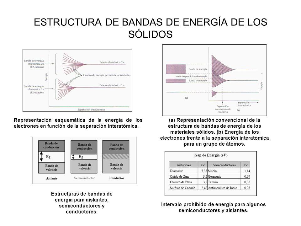 ESTRUCTURA DE BANDAS DE ENERGÍA DE LOS SÓLIDOS Representación esquemática de la energía de los electrones en función de la separación interatómica.