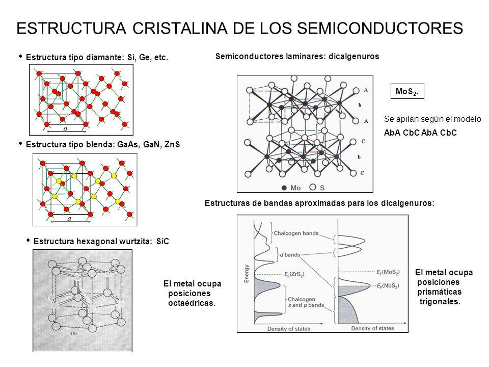 ESTRUCTURA CRISTALINA DE LOS SEMICONDUCTORES Estructura tipo diamante: Si, Ge, etc.