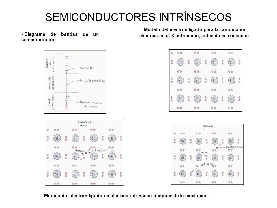 SEMICONDUCTORES INTRÍNSECOS Diagrama de bandas de un semiconductor: Modelo del electrón ligado para la conducción eléctrica en el Si intrínseco, antes de la excitación.