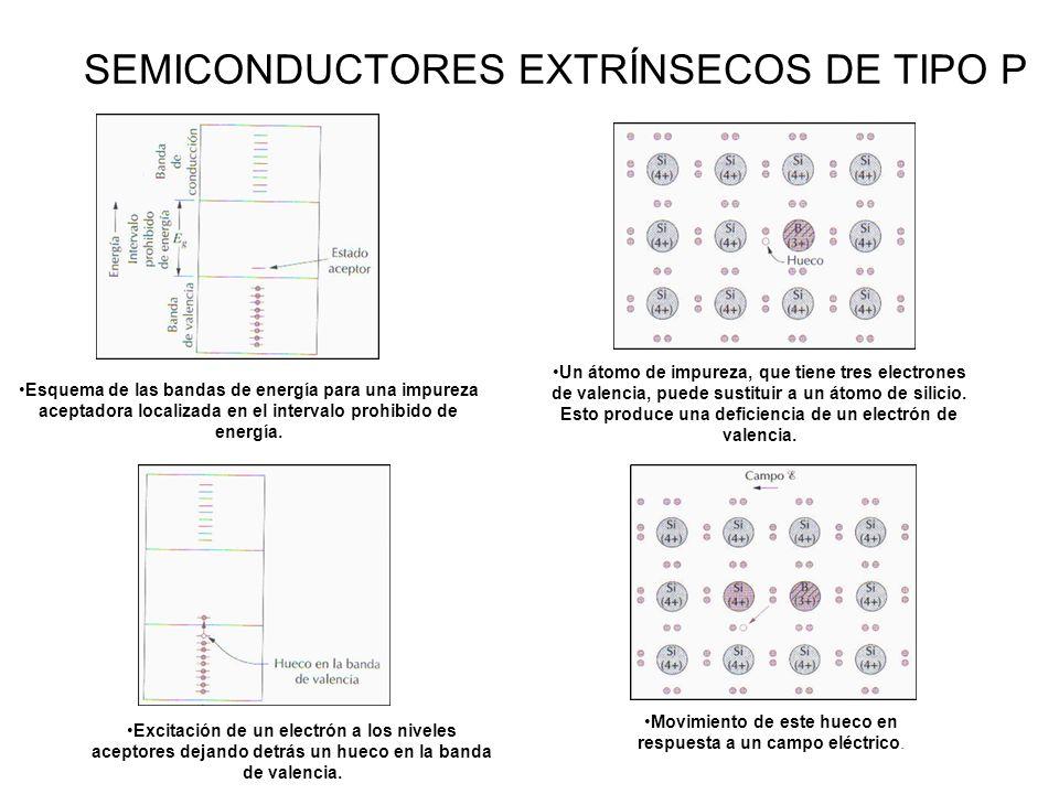 SEMICONDUCTORES EXTRÍNSECOS DE TIPO P Un átomo de impureza, que tiene tres electrones de valencia, puede sustituir a un átomo de silicio.