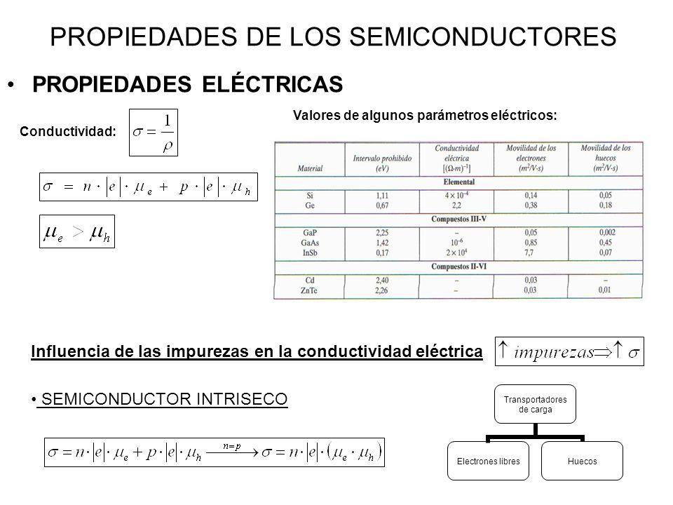 PROPIEDADES DE LOS SEMICONDUCTORES PROPIEDADES ELÉCTRICAS Conductividad: Valores de algunos parámetros eléctricos: Transportadores de carga Electrones libresHuecos Influencia de las impurezas en la conductividad eléctrica SEMICONDUCTOR INTRISECO